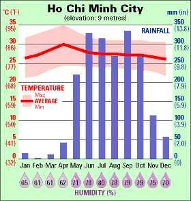 température vietnam à Saigon
